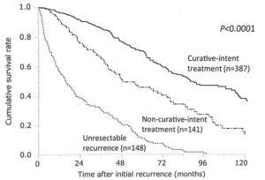 Recurrent Liver Cancer